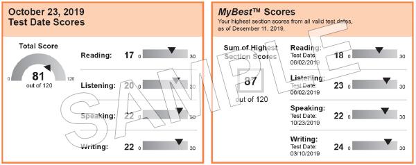 آزمون تافل جدید: تغییرات آزمون TOEFL در سال 2019